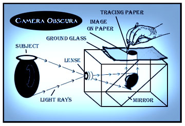 camera_obscura_diagram.jpg (38992 bytes)
